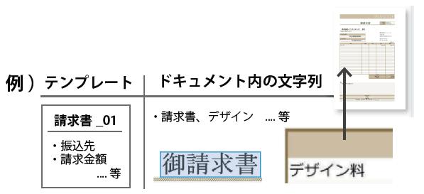 ドキュメントに含む文字列 例