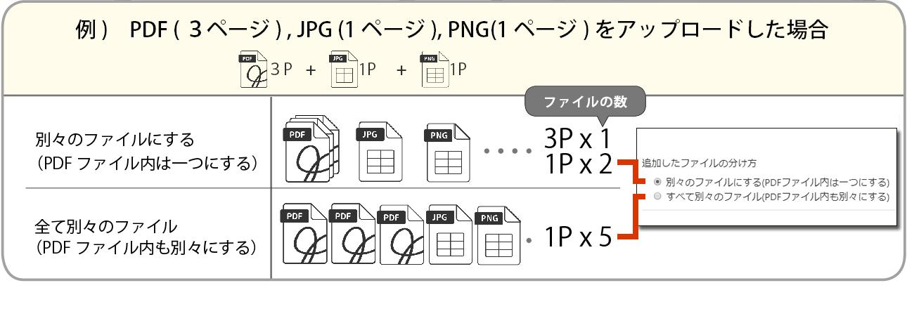 追加したファイルの分け方の例